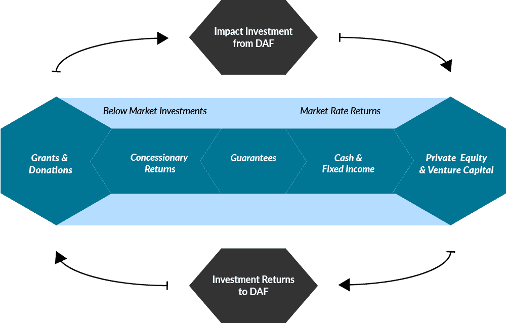 Closing the loop on the impact investing return spectrum