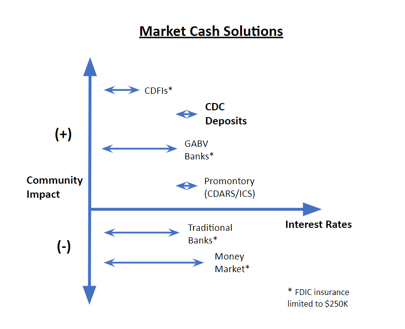 Graphic of Market Cash Solutions